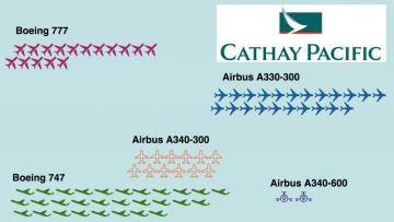 Cathay Pacific Fleet Changes, 2005-15
