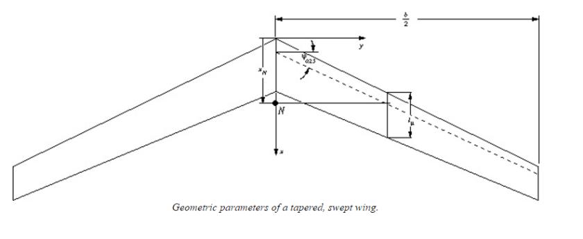 neutral point calculation