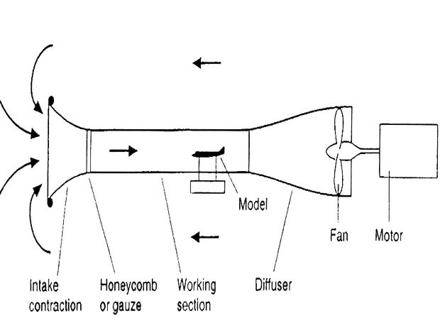 wind tunnel parts