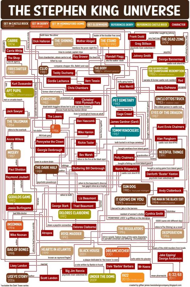 Stephen King Universe FLowchart