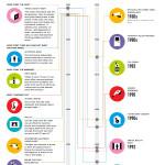 Ray Bradbury Predictions Fulfilled (Infographic)