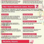 Publication Rights for Freelance Writers (Infographic)