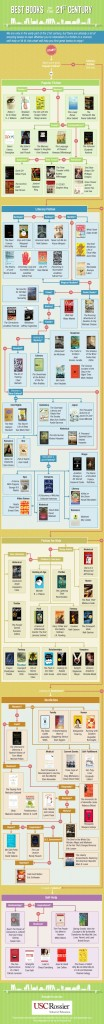 Best Books of the 21st Century Infographic