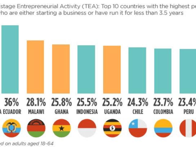 起業件数は世界トップレベル!アフリカのスタートアップ・起業家の現状と課題を分析!