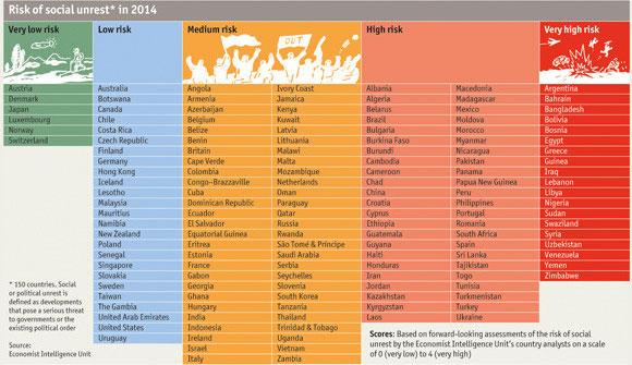 La Tunisie vient d'être classée pays à haut risque en termes de troubles sociaux