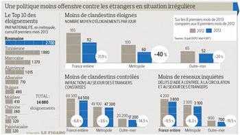 Selon le bilan statistique de la Direction centrale de la police aux frontières (PAF) française