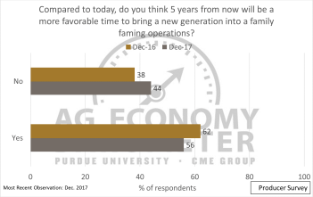 Figure 8. Survey Responses to 5 Years from now Being a Better Time to Bring a New Generation into a Family Farming Operation, December 2016 and December 2017.