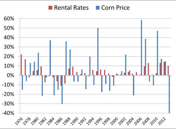 Figure 3 changes in corn p and rental rate
