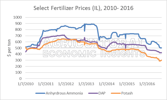 Lower Fertilizer Prices. Ag Trends. Agricultural Economic Insights. Ag Econ