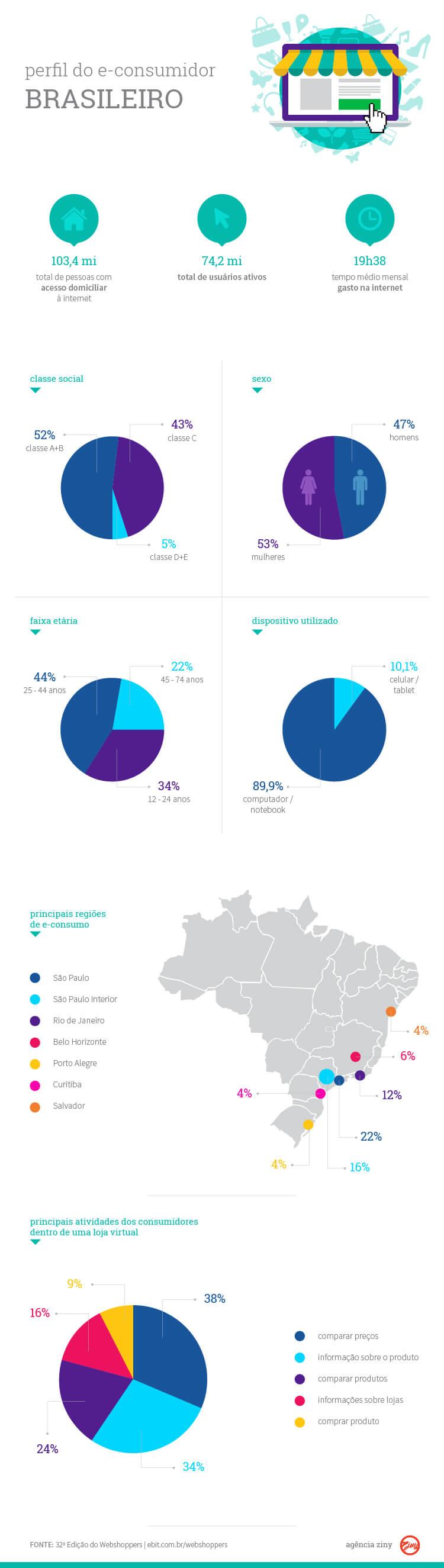 Infográfico sobre o Comportamento do Consumidor Brasileiro na internet.