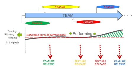 TeamPerformance