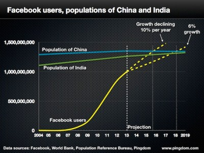 Facebook 国勢調査 2013 : 中国とインドを抜いて 2016 年には 世界のトップか?