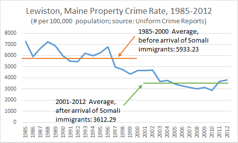 Lewiston, Maine Property Crime Rate, 1985-2012