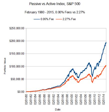 La diferencia entre invertir con un fondo con comisiones muy bajas (azul) y otro con comisiones muy altas (rojo).