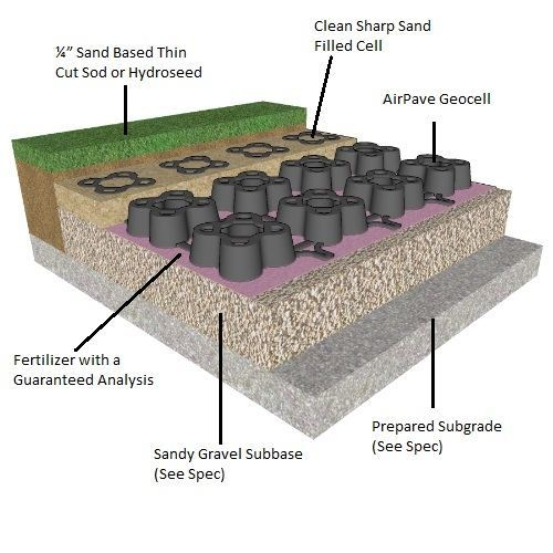 Porous Flexible Paving, 32 12 43, AirPave, porous paving, grass pave, grass paving, geo grid, geo cell, turf reinforcement mat, AirField Systems, porous paving system, grass fire lanes, grass fire lane, fire lane, reinforced grass paving, soil stabilization mat, soil stabilization system, sustainable design, storm water harvesting, recycled material, 32 12 43, 32 14 43, Porous Flexible Paving, grasspave, LEED, paving, turf, landscape, drainage, grass pave, fire lanes, plastic paver, geo block, sub-surface, invisible structures, grassy paver, NDS, bodpave, netpave, flexible paver, swale, bio swale, grass paver, porous paver, porous, turf reinforcement, drivable grass, geocell, geo cell, geogrid, geo grid, reinforced turf, grasspave2, grassypavers, urbangreen paver, urbangreen, permeable paving, permeable paver, net pave 50, tuff track, ecorain, ez roll, eco grid, geo pave, permaturf, stabiligrid, turf cell, checker block, grasscrete, turfstone, usgbc, asla, aia, green building, Drivable grass, bodpave 85, urban green, air pave, porous grass pavers, permeable plastic paving grids for grass parking lots, overflow parking lots, fire truck access lanes, ground stabilization, grass stabilization plastic grids, grass pavers, plastic paving grids, ground reinforcement, grass parking lots, grass stabilization, pervious pavers, Geoblock, porous pavement, porous pavers, permeable pavers, Geoblock pavers, grassy pavers, grass pavement, Presto Geoblock, turf protection, turf pavers, Green driveway, grass driveway, turf driveway, turf road, turf parking lot, turf parking, grass reinforcement, grass mat, porous driveway, permeable drive way, grass drive way, turf drive way, green drive way, green driveway, pervious grass paver, permeable pavement, grass pavement, pervious paver, grassy pave, grass mat, stormwater management, stormwater containment, underground stormwater detention, stormwater detention, stormwater retention system, stormwater containment, stormwater harvesting, rainwater harvesting, rainwater re-use, grass reinforcement mat, turf paver, turf pavement, porous grass pavement, grass pavement, grasspaveII, grass driveway, grass firelane, grasspave 2, grass pave 2, grass pave2, grasspave II, grass pavers pricing, grass pavers average price, grass pavers price estimate, cost of grass pavers, grass pavers cost estimate, grass pavers calculator, average grass pavers prices, grass pavers installation costs, how much grass pavers costs