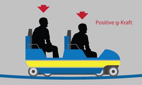 positive gforce Achterbahn Lexikon