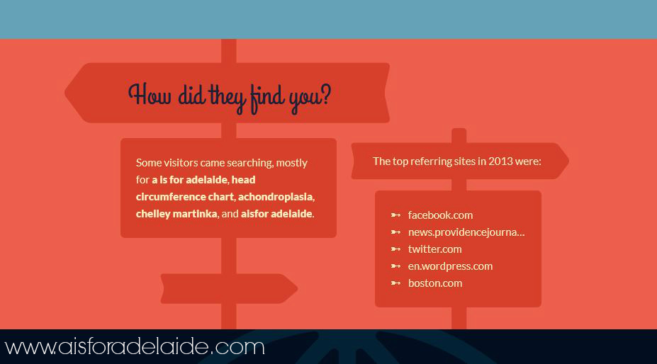 How did they find you #aisforadelaide #2013stats