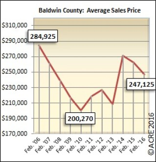 The average home sold during February in Baldwin County sold for $247,125.