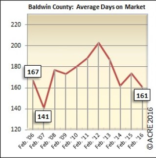 On average, homes sold in Baldwin County during February spent 101 days on the market.
