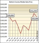 The median sales price in Baldwin County during February was $202,000.