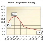 There were 7.5 months of supply on the market during February in Baldwin County.