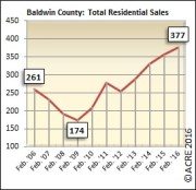 Year-to-date home sales in Baldwin County are 5 percent over last year's numbers.