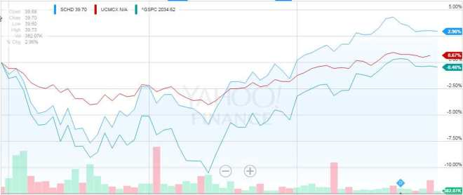 SCHD & UCMCX performance compared to S&P 500