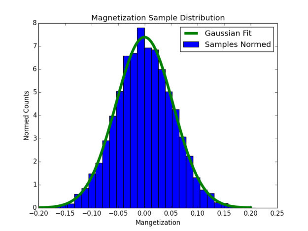 Magnetization Histogram