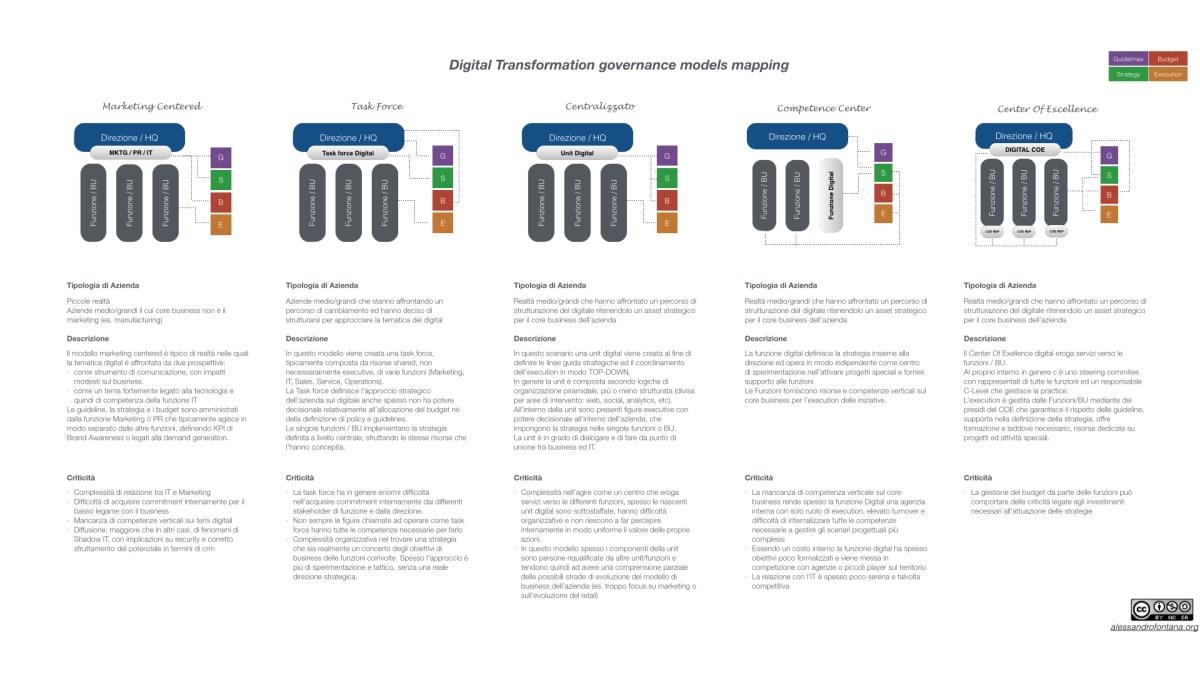 Digital Governance Models