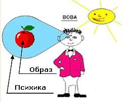 УСТРОЙСТВО ПСИХИКИ - 1