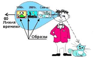УСТРОЙСТВО ПСИХИКИ - 3
