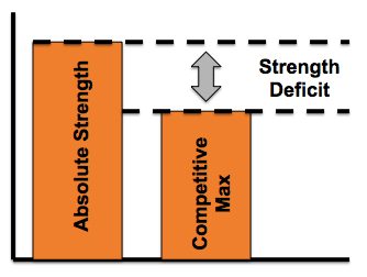 Strength Deficit