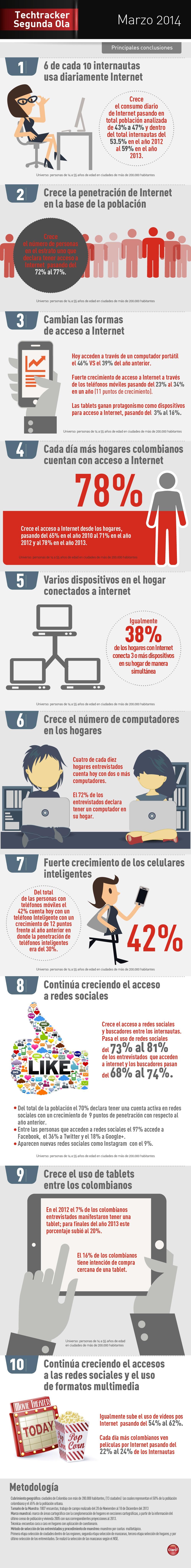 conectividad internet en Colombia