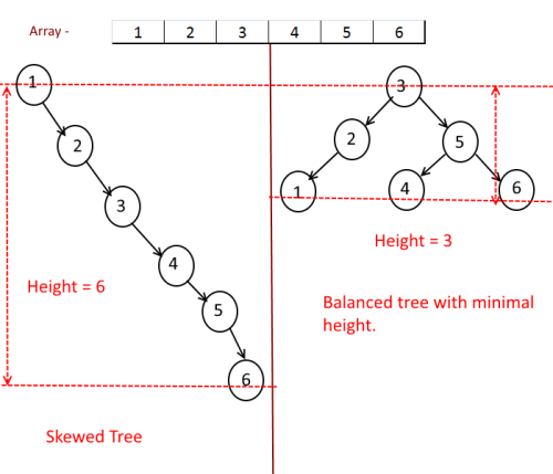 Sorrted Array To BST Example