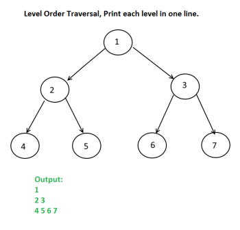Level Order Traversal, Print each level in one line.