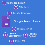 Google Forms Basics in 7 Steps [infographic]