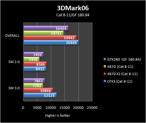3d06 basic 8 11 Part IV: Big GPU Shootout   Bringing it all Together   the Summary