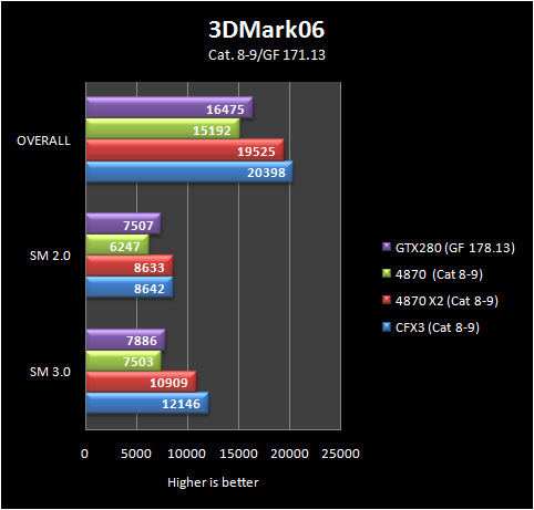 3d06 basic 8 9 Part IV: Big GPU Shootout   Bringing it all Together   the Summary