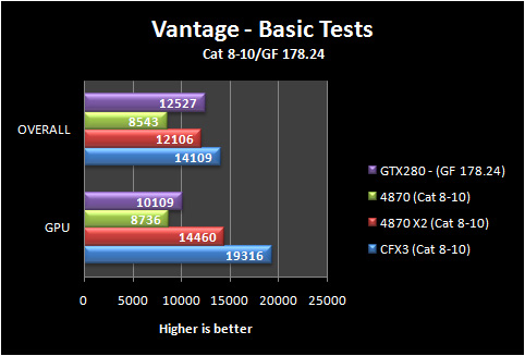 3dvantage basic 8 10 Part IV: Big GPU Shootout   Bringing it all Together   the Summary