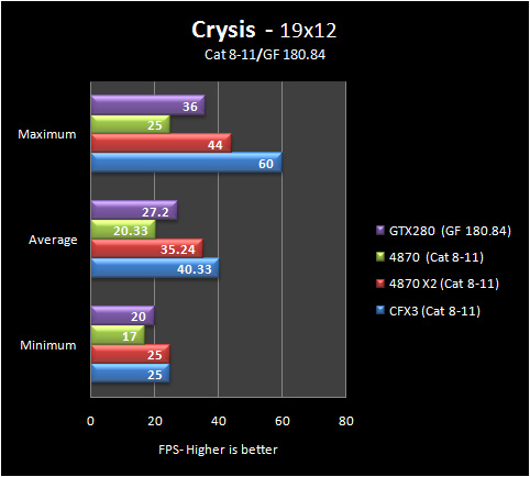 crysis 19 8 11 Part IV: Big GPU Shootout   Bringing it all Together   the Summary