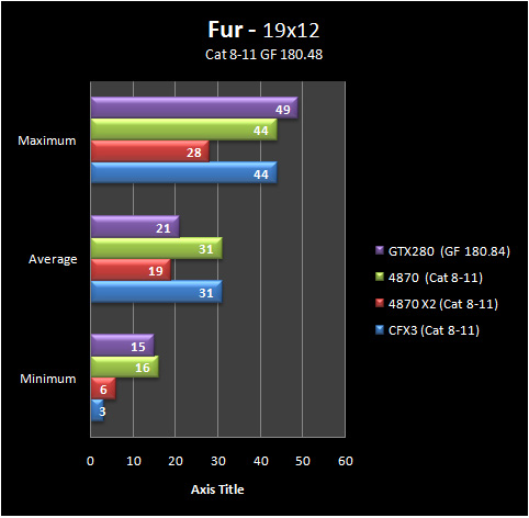 fur 19 8 11 Part IV: Big GPU Shootout   Bringing it all Together   the Summary