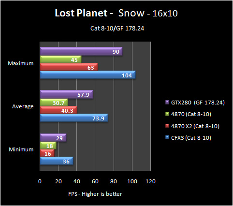 lp snow 16 8 10 Part IV: Big GPU Shootout   Bringing it all Together   the Summary