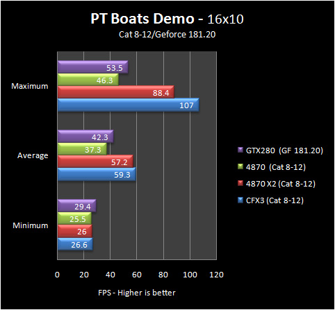 pt boats 16 8 12 Part IV: Big GPU Shootout   Bringing it all Together   the Summary