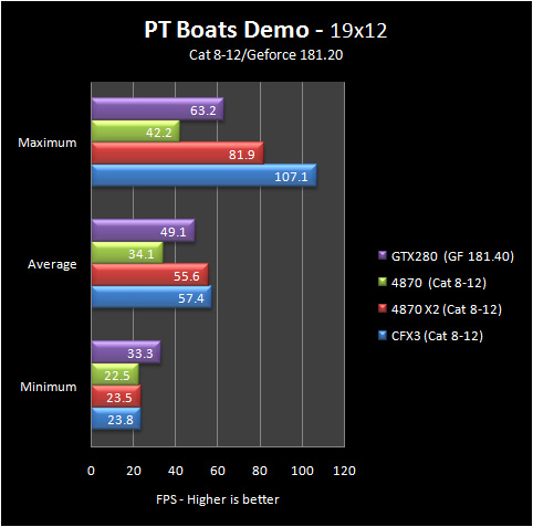 pt boats 19 8 12 Part IV: Big GPU Shootout   Bringing it all Together   the Summary