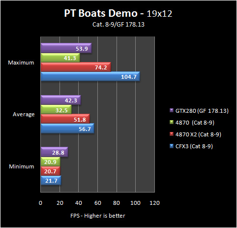 pt boats 19 8 9 Part IV: Big GPU Shootout   Bringing it all Together   the Summary
