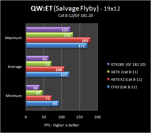 qwet salvage 19 8 12 Part IV: Big GPU Shootout   Bringing it all Together   the Summary