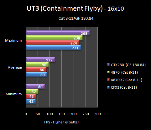 ut3 16 8 11 Part IV: Big GPU Shootout   Bringing it all Together   the Summary