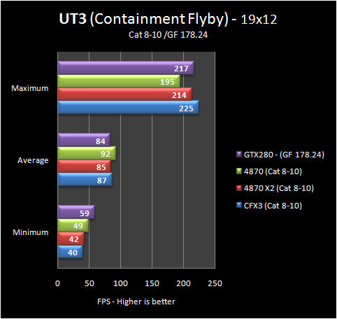 ut3 19 8 10 Part IV: Big GPU Shootout   Bringing it all Together   the Summary