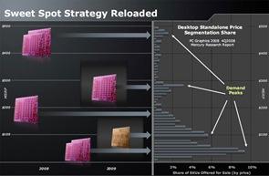 AMD-Demand-Peaks