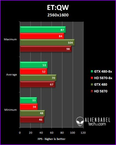 etqw 25 GTX 480 vs. HD 5870, 8x AA Performance Analysis, Part 3